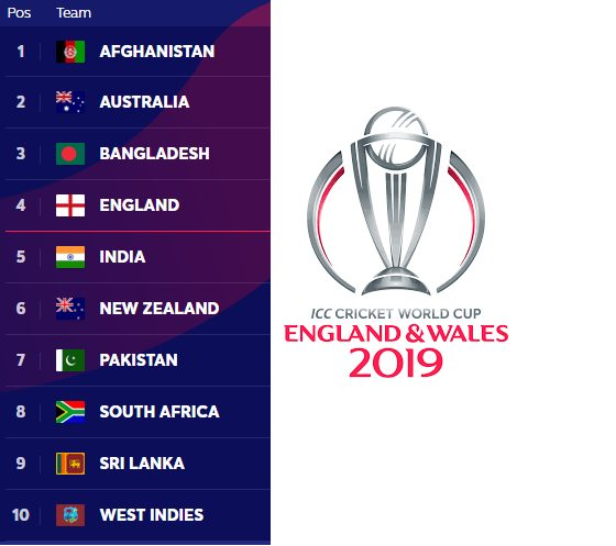 Cricket World Cup 2019 Teams Wc Points Table Standings