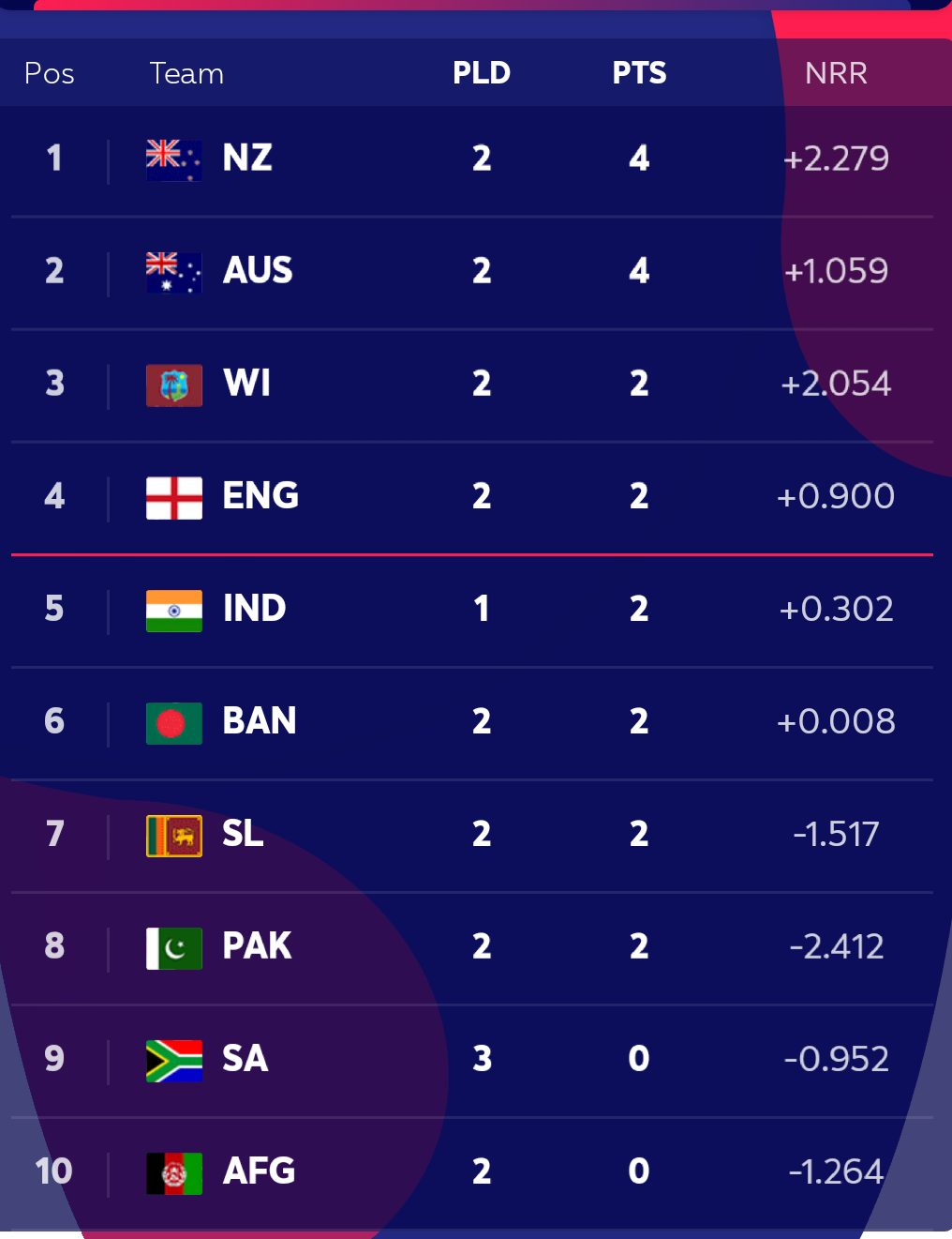 Icc Cricket World Cup 2019 Points Table Cw Teams Standing