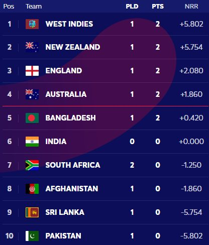 icc cricket world cup points table